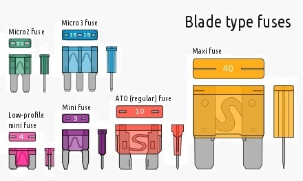 Blade-Fuses